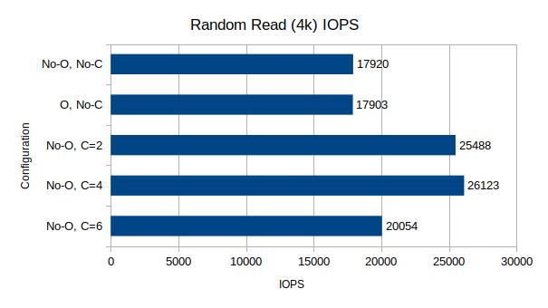 Random Read IOPS, 4k block size, 64 queue depth