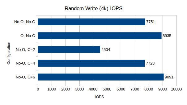 Random Write IOPS, 4k block size, 64 queue depth