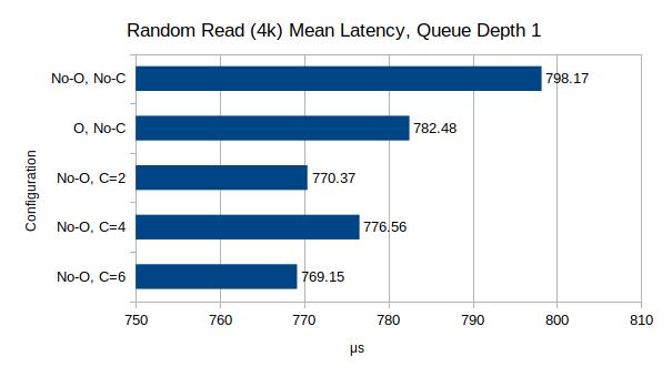Random Read Latency, 4k block size, 1 queue depth