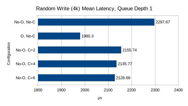 Random Write Latency, 4k block size, 1 queue depth