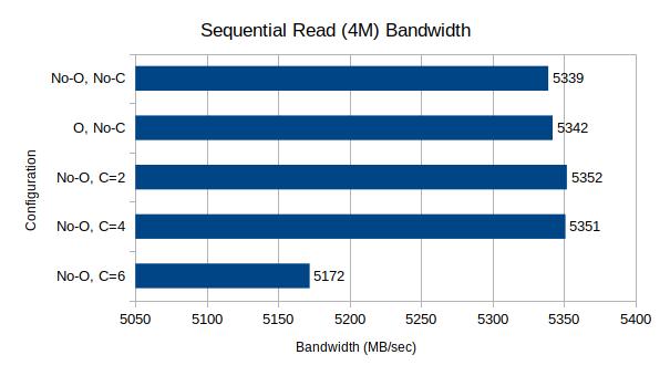 Sequential Read Bandwidth, 4M block size, 64 queue depth