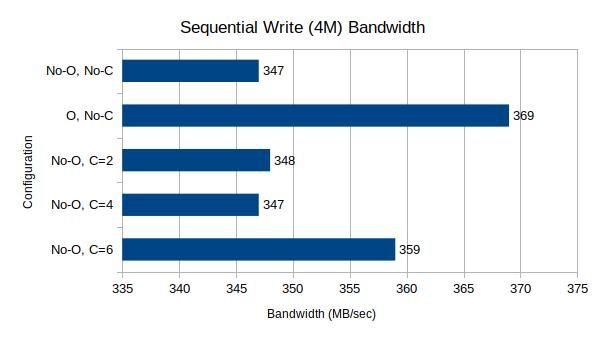 Sequential Write Bandwidth, 4M block size, 64 queue depth